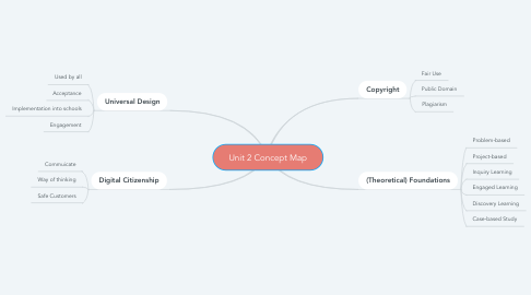 Mind Map: Unit 2 Concept Map