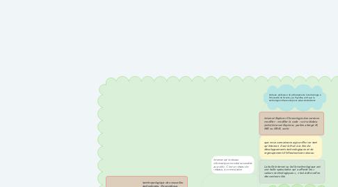Mind Map: technologie internet