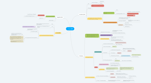 Mind Map: Zugang