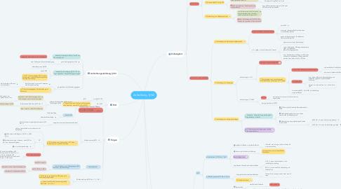 Mind Map: Anfechtung, §142