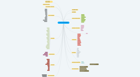 Mind Map: MİLLİ KÜLTÜR ÖĞELERİMİZ