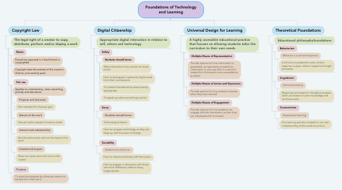 Mind Map: Foundations of Technology and Learning
