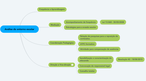 Mind Map: Análise do entorno escolar