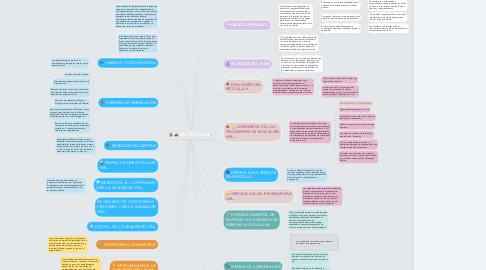 Mind Map: LEY 1503 DE 2011