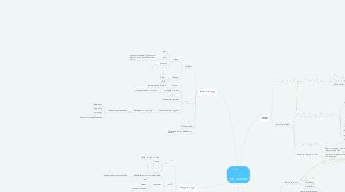 Mind Map: The Typewriter