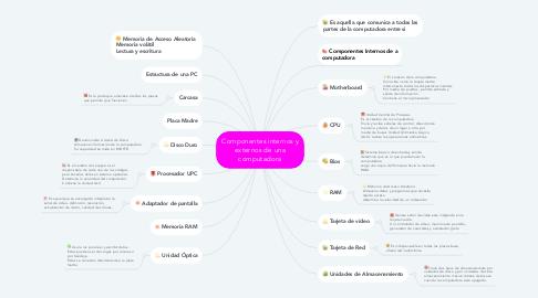 Mind Map: Componentes internos y externos de una computadora