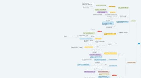 Mind Map: Beschränkt Geschäftsfähige, Minderjährige §§106ff.