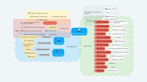 Mind Map: Realidad Aumentada (AR)