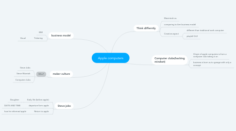 Mind Map: Apple computers