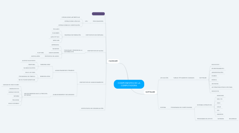 Mind Map: COMPONENTES DE LA COMPUTADORA