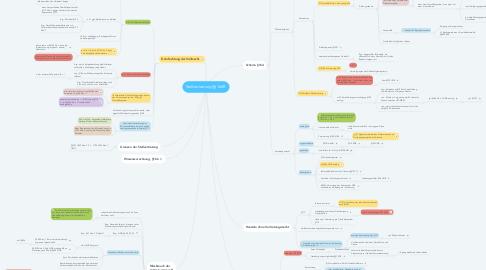 Mind Map: Stellvertretung §§164ff.
