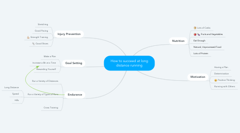 Mind Map: How to succeed at long distance running