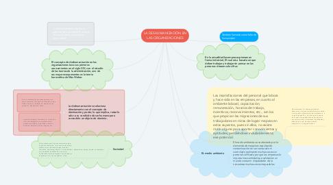Mind Map: LA DESHUMANIZACIÓN EN LAS ORGANIZACIONES