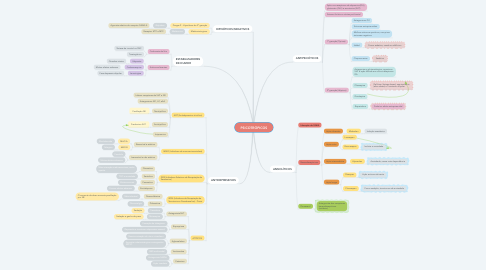 Mind Map: PSICOTRÓPICOS