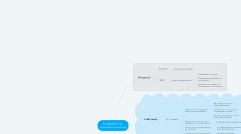 Mind Map: Modalidades de  enseñanza-aprendizaje
