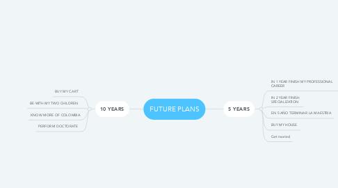 Mind Map: FUTURE PLANS