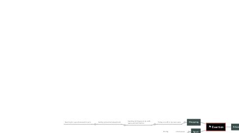 Mind Map: Exertion