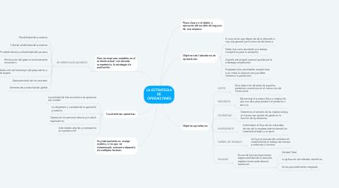 Mind Map: LA ESTRATEGIA DE OPERACIONES