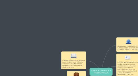 Mind Map: CARGOS DIFERIDOS Y PREOPERATIVOS