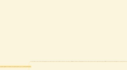 Mind Map: Marketing Programático