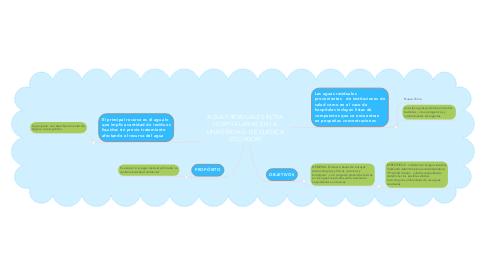 Mind Map: AGUAS RESIDUALES INTRA HOSPITALARIAS EN LA UNIVERSIDAD  DE CUENCA (ECUADOR)