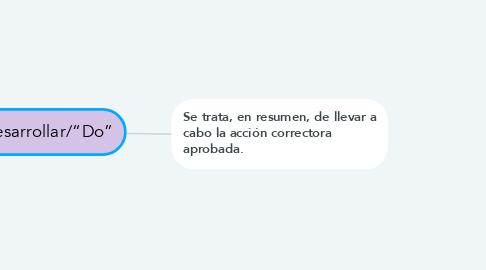 """Mind Map: Desarrollar/""""Do"""""""