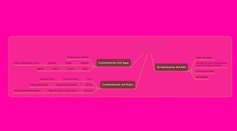 Mind Map: Contaminación del Ambiente