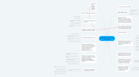 Mind Map: Organización Mundial del Comercio