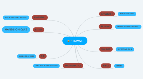 Mind Map: HUMSS