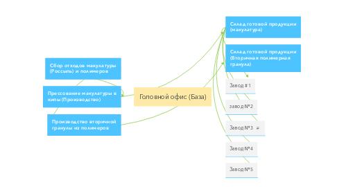 Mind Map: Головной офис (База)