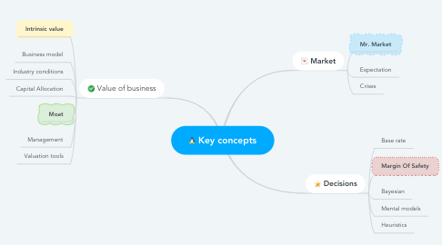 Mind Map: Key concepts