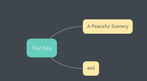 Mind Map: Veritas