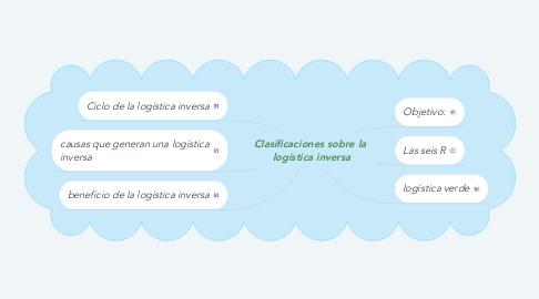 Mind Map: Clasificaciones sobre la  logística inversa