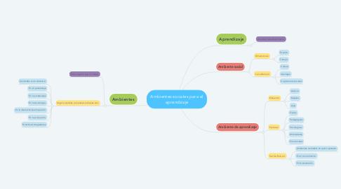 Mind Map: Ambientes sociales para el aprendizaje