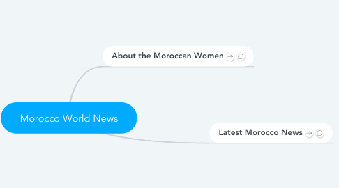 Mind Map: Morocco World News