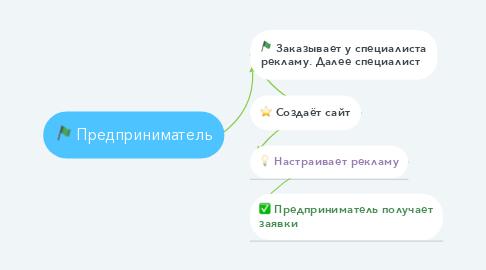 Mind Map: Предприниматель