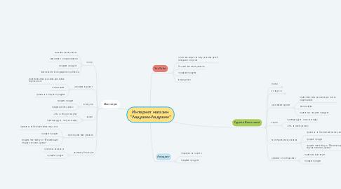 "Mind Map: Интернет магазин ""Ладушки-Ладушки"""