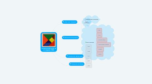 Mind Map: Proyecto-construcción de un tamgram 2ºESO