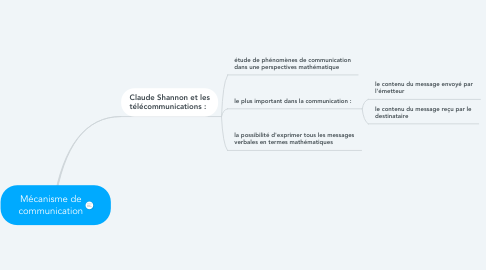 Mind Map: Mécanisme de communication