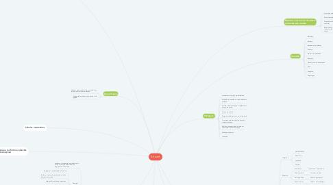 Mind Map: E-health