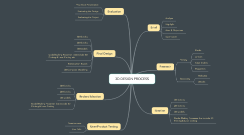 Mind Map: 3D DESIGN PROCESS