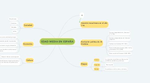 Mind Map: EDAD MEDIA EN ESPAÑA
