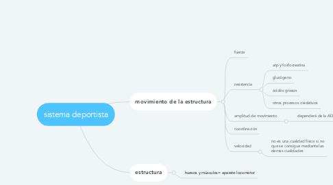 Mind Map: sistema deportista
