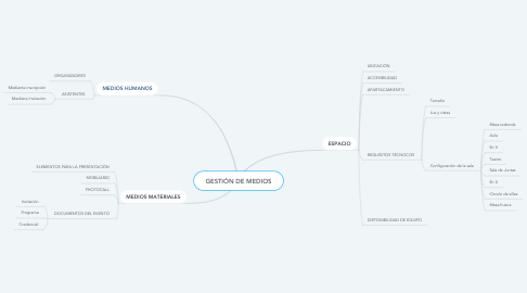 Mind Map: GESTIÓN DE MEDIOS