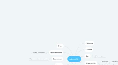 Mind Map: Artvocal.by