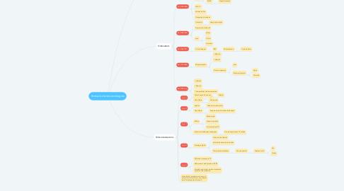 Mind Map: Evolució de les tecnologies