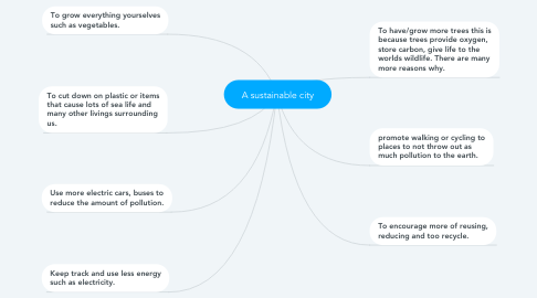 Mind Map: A sustainable city