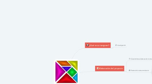 Mind Map: PROYECTO- Construcción de un tangram.