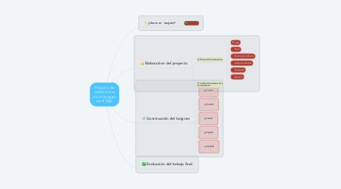 Mind Map: Proyecto de construccion de un tangram de 2ª ESO