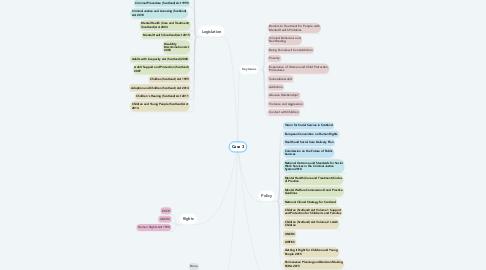 Mind Map: Case 3